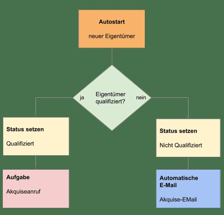 Prozessmanager Diagramm